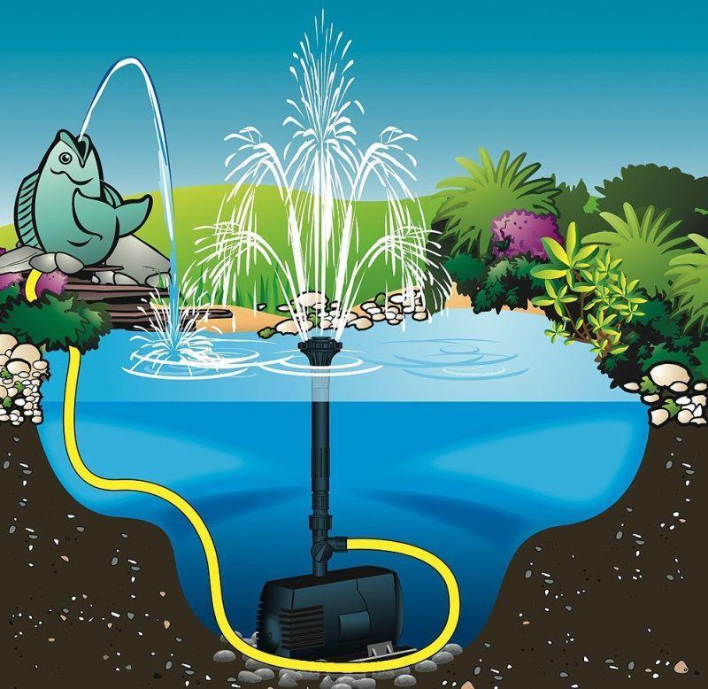 Poolline Powerfull 1600 Gölet ve Süs Havuzu Pompası